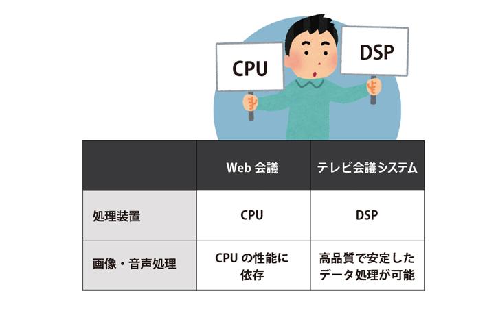 Web会議とテレビ会議の処理装置の違い